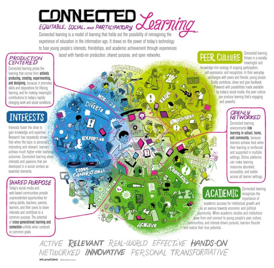 New Connected learning resources and infographic – Stephen's Lighthouse