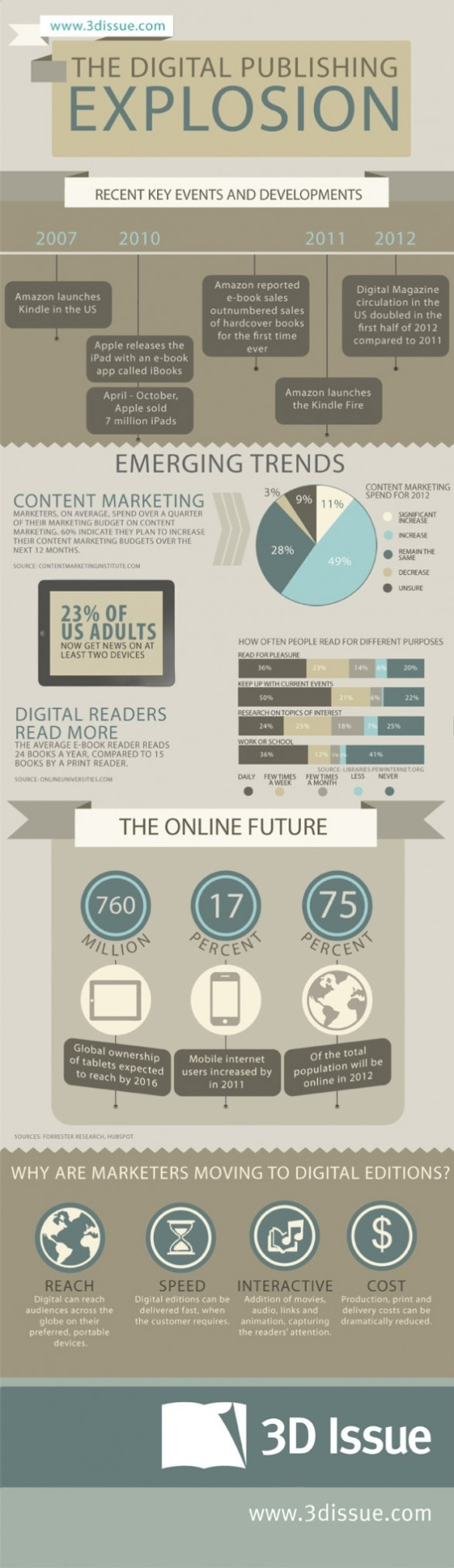 Digital Publishing Explosion