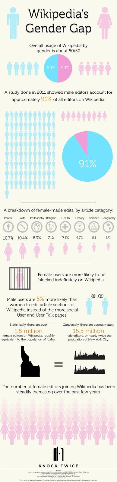 Wikipedia's Gender Gap