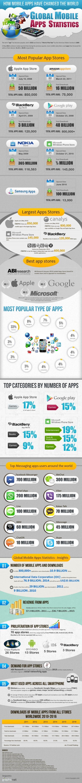 Global Mobile App Stats
