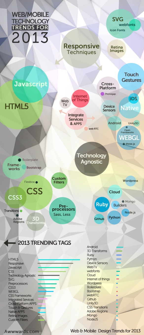 Web/Mobile Technology Trends for 2013