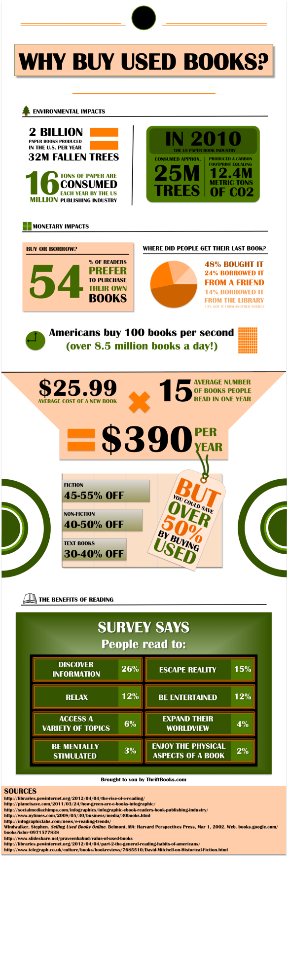 Why Buy Used Books