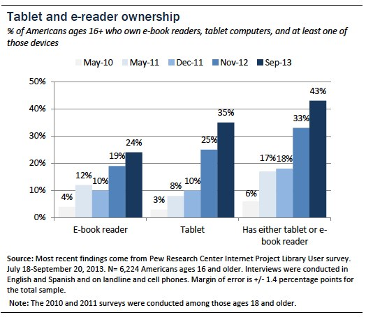 Tablet and E-reader Ownership Update | Pew Research Center's Internet & American Life Project
