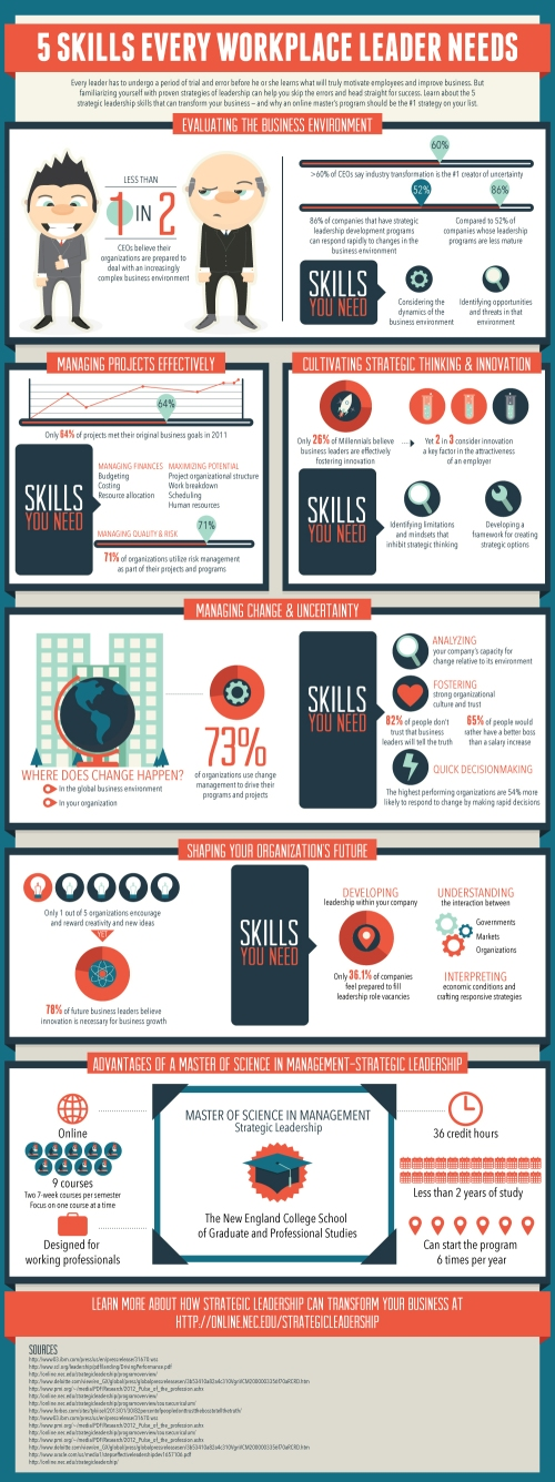 5 Skills Leaders Need