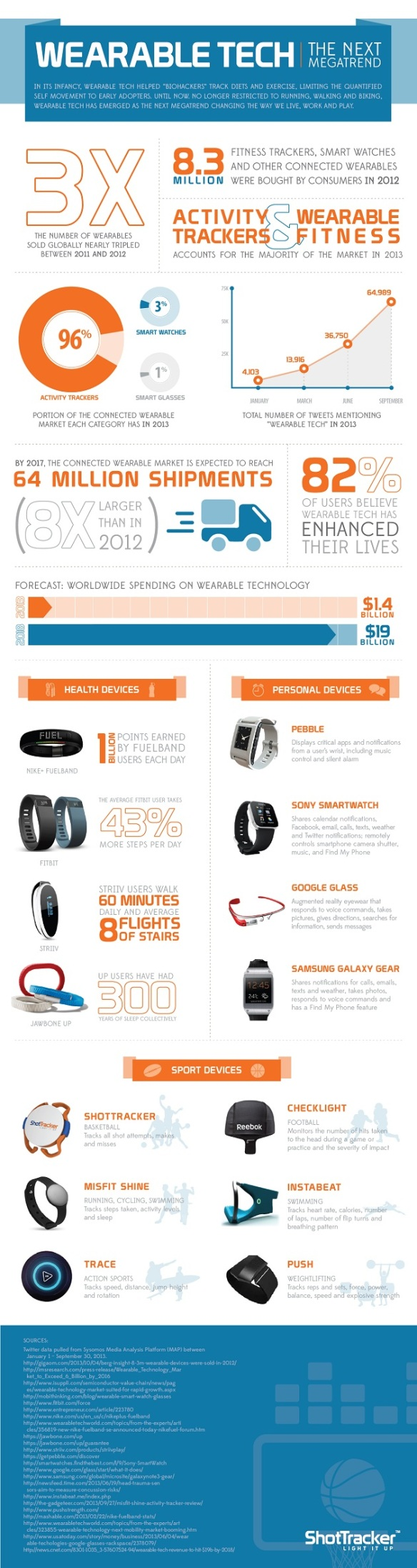 Wearable Tech Megatrend