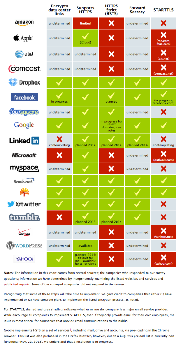 UPDATE: Encrypt the Web Report: Who's Doing What | Electronic Frontier Foundation